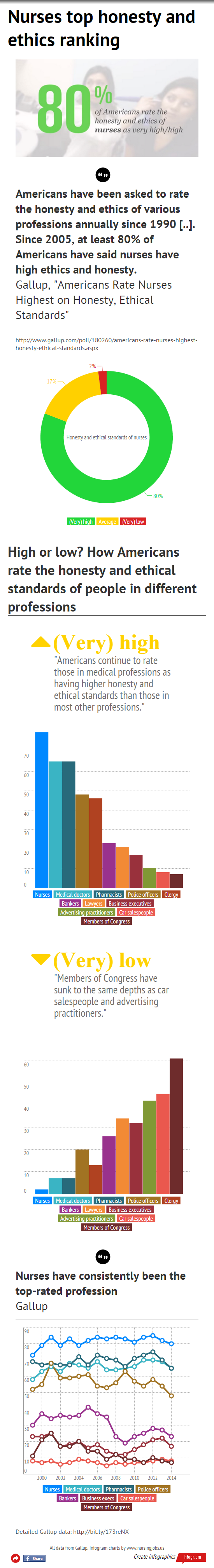 Nurses top honesty and ethics ranking: Infographic