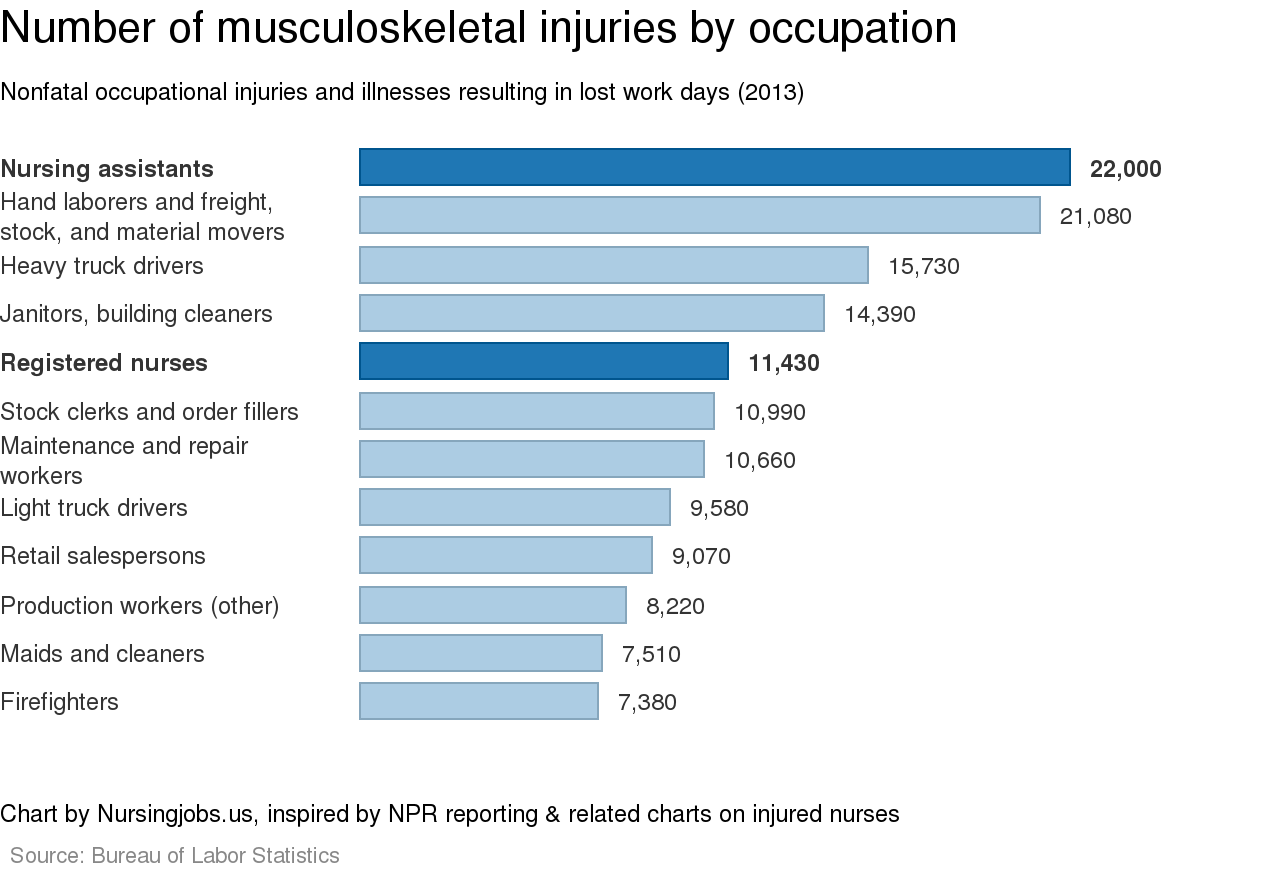 a report on nursing a profession and occupation The occupation has related journals or professional publications  report such  changes in a timely manner by including n & e occupations  dol identified  registered nursing as the top occupation, in terms of job growth, through the  year.