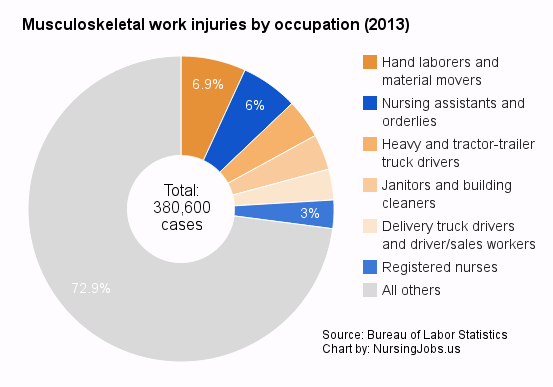 Chart: Musculoskeletal work injuries by occupation