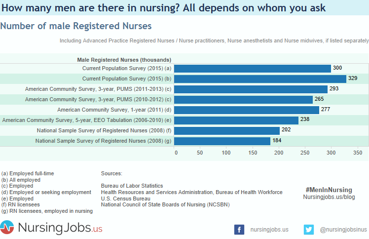 Chart: How many male registered nurses are there?