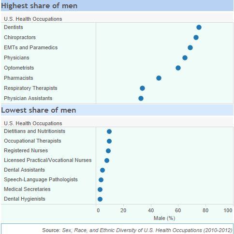 Chart: Highest and lowest share of men in US health occupations