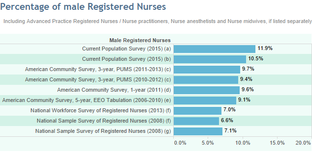 Chart: What's the percentage of male registered nurses?