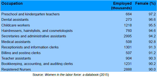 Table: Top most female-dominated occupations