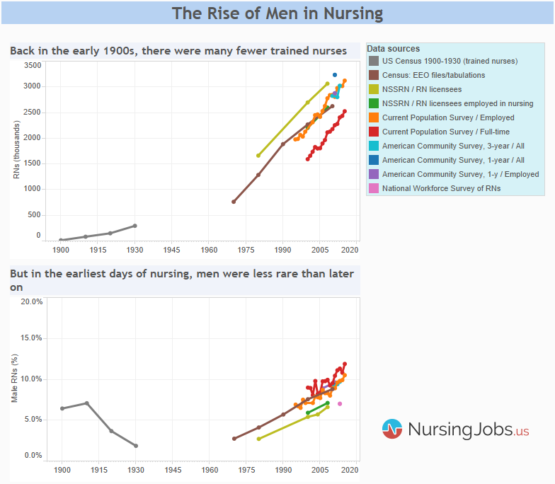 Chart: Number of nurses, share of male nurses in early 1900s