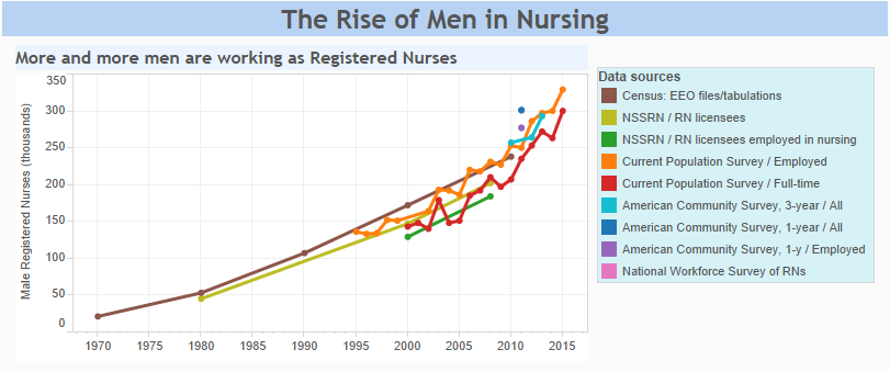 Chart: The Rise of Men in Nursing