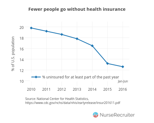 Chart: Drop in number of Americans without health insurance