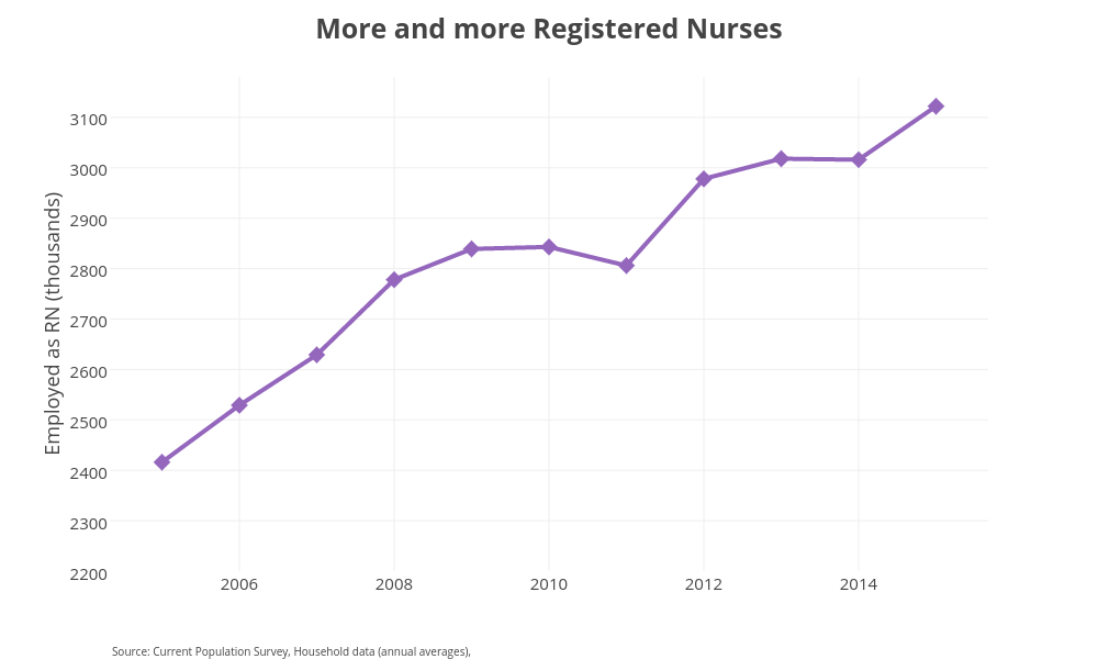 Chart: Increase of RNs