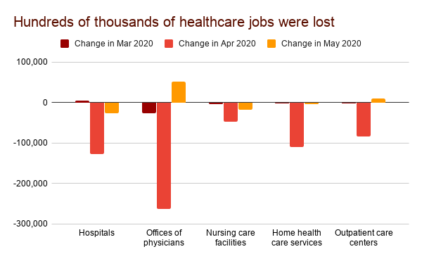 Hundreds of thousands of healthcare jobs were lost